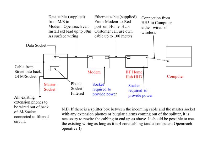 Strange New Infinity Install With A Master Socket Move W Bt Community Wiring 101 Hisonstrewellnesstrialsorg