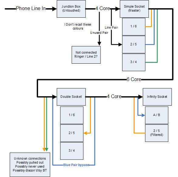 [SCHEMATICS_4HG]  Solved: BT Infinity Wiring Question - BT Community | Broadband Wiring Diagram |  | BT community