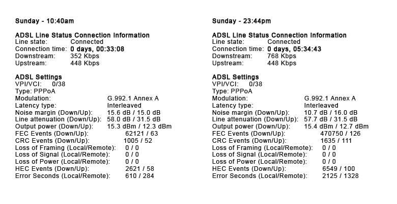 ADSL-Stats---Sunday,-March-17th.jpg