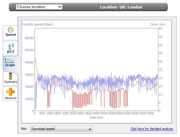 MySpeed Graph.jpg