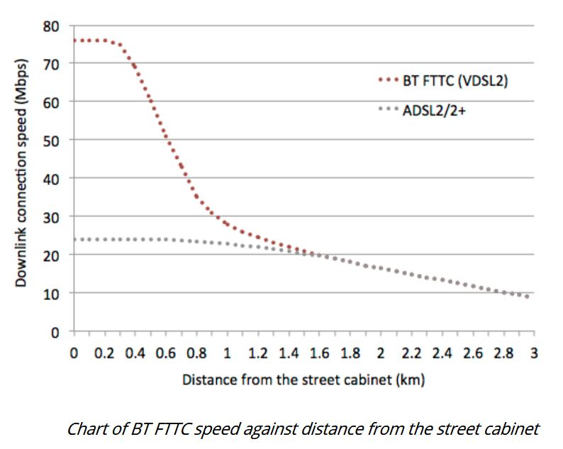 Can VDSL2 can be made to work at >2km in the real     - BT Community