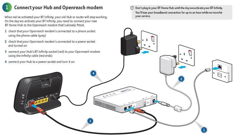 Bt infinity modem wiring diagram wiring diagram vdsl modem router setup rh yacf co uk old telephone wiring diagrams telephone socket adapter splitter asfbconference2016 Choice Image