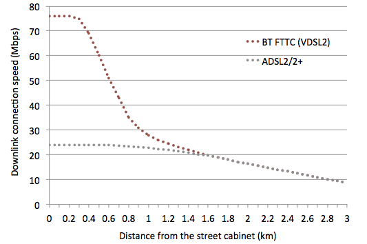 Chart-FTTC-speed-against-distance.png