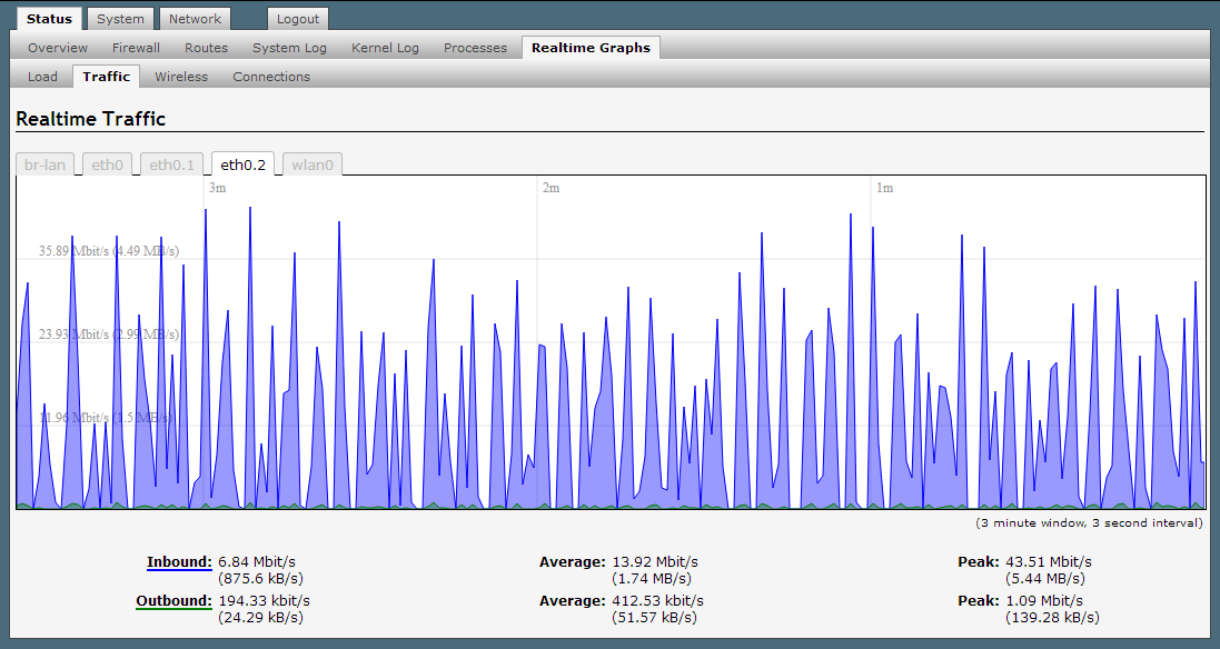 netflix_streams_wan_graph.png