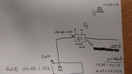 View topic - Cisco Router behind BT Home Hub - VPN Remote Access