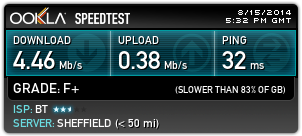 BT Infinity Same Speed As ADSL - BT Community
