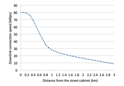 FTTC-speed-distance-graph.png