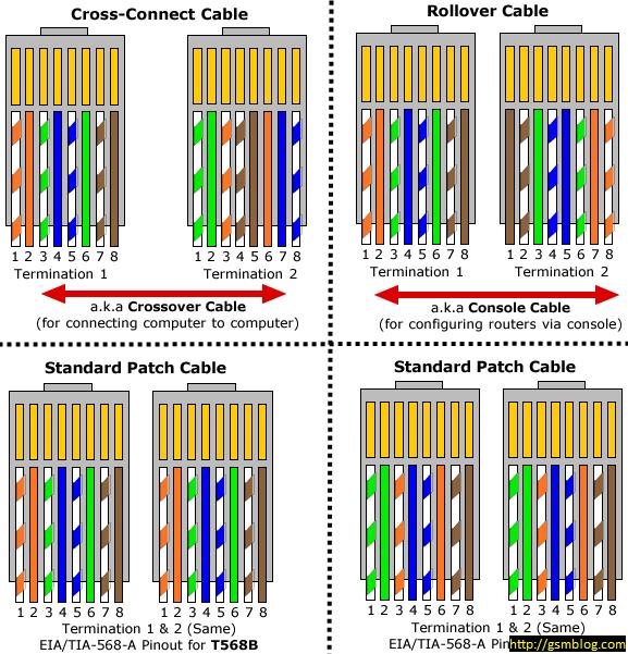 Network Jack Wiring - Data Wiring Diagram on