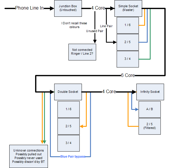bt openreach socket wiring diagram efcaviation com Types of Telephone Jacks 25 Pair Color Code