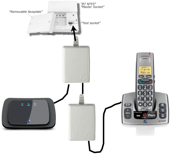 Noisy Phone Line When Broadband Modem Connected Btcare